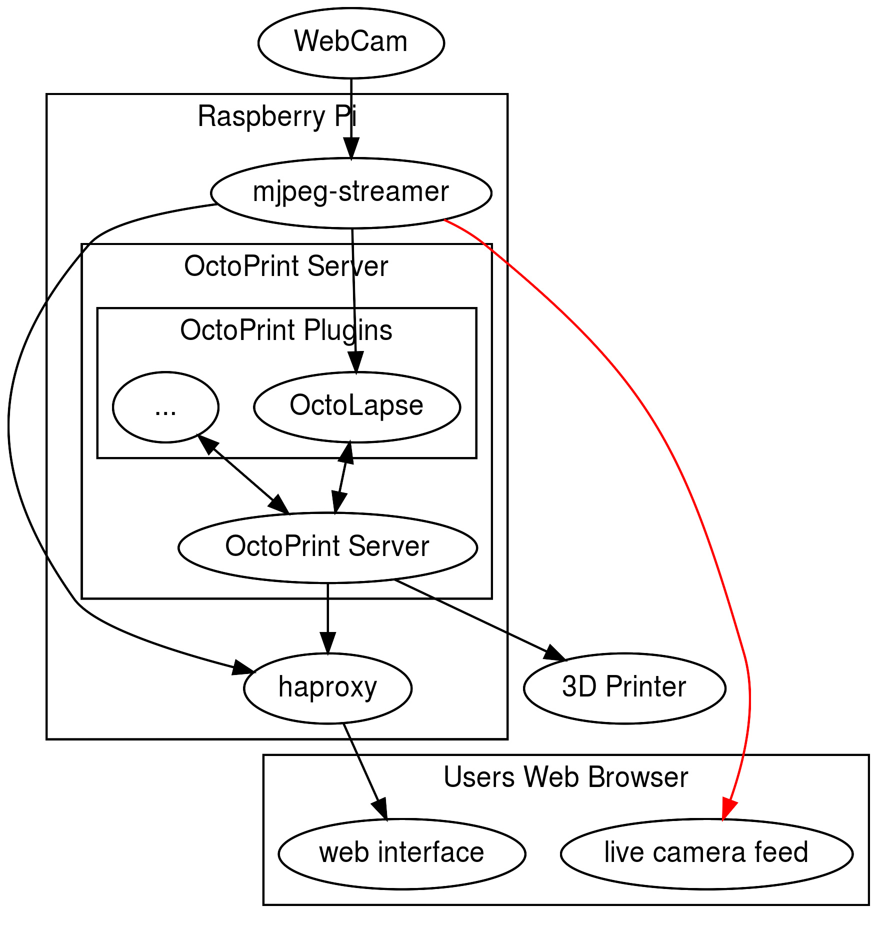OctoPi/OctoPrint 3D Printer Server - Projects - MakeItZone